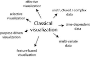 Figure1: Visualization research is developing from classical 3D structured scalar visualization. the use of techniques that allow the visualization of time-dependent, complex and multi-variate data in a useful way will be a key to successful visualization applications in the future.