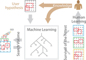 Image3: We propose the extension of human learning with machine learning, comprising a genetic algorithm that efficiently searches for the best hypotheses available.