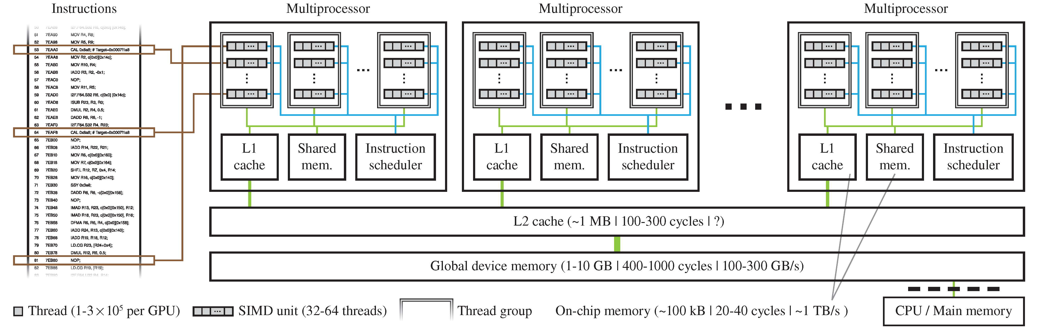 General-Purpose Graphics Processing Units in Service-Oriented Architectures