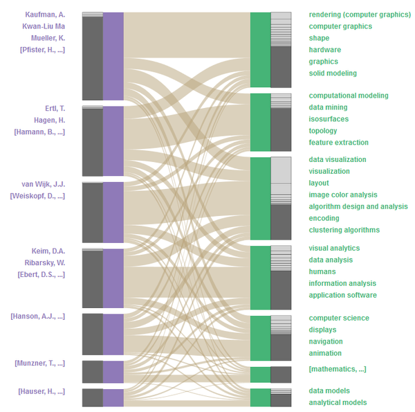 teaser: BiCFlows showing visualization authors and their key words