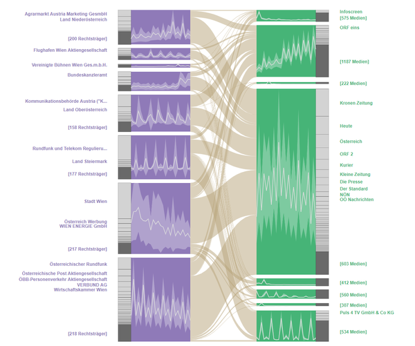 teaser: Dynamic BicFlows with nested time series visualization per cluster per set.