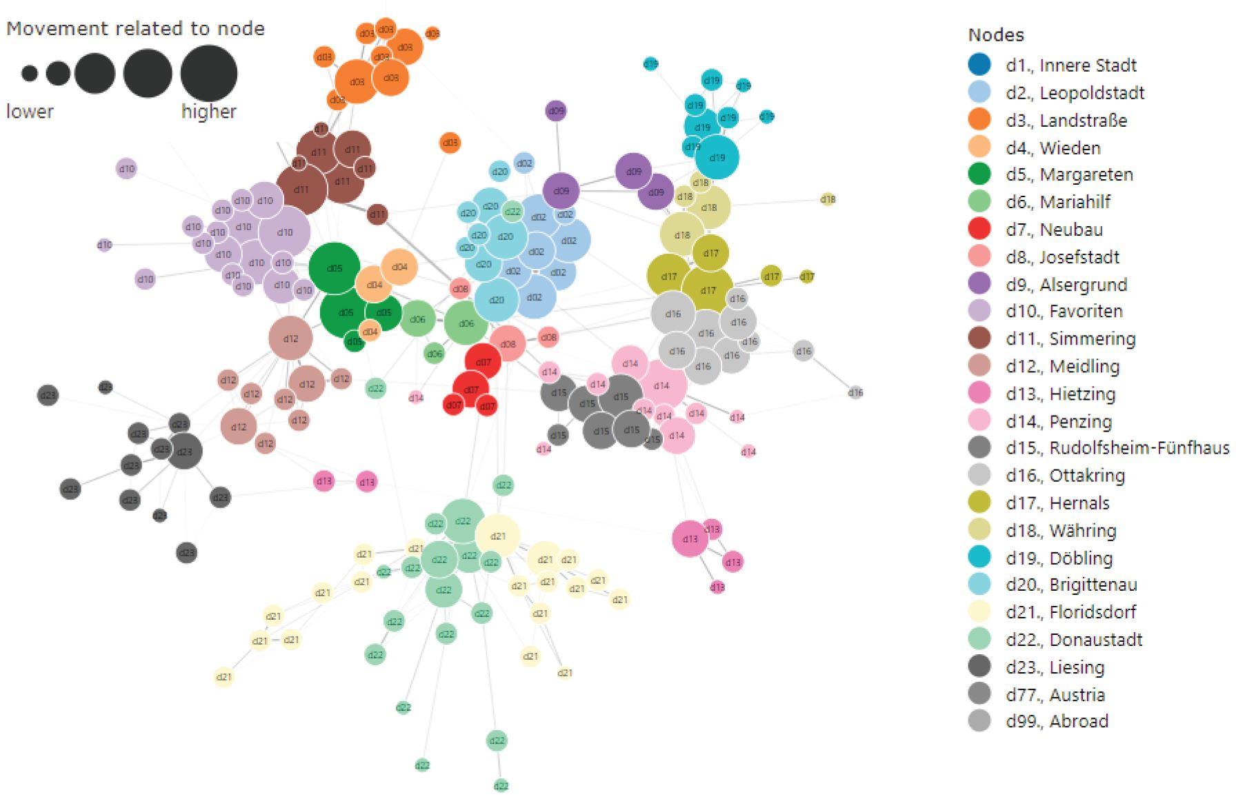 Current illustration of migration data in the desktop tool